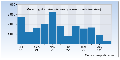 referring domains of iz.ru