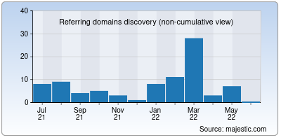 referring domains of izito.co.in
