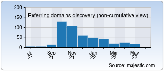 Majestic Referring Domains Discovery Chart for jaaj.club