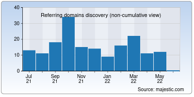 referring domains of jankfree.org