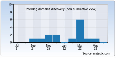 referring domains of jasonoh.org