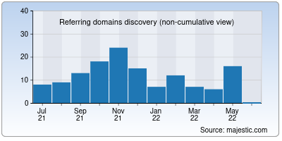 referring domains of javbus.org