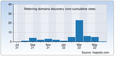 referring domains of jbuy.in