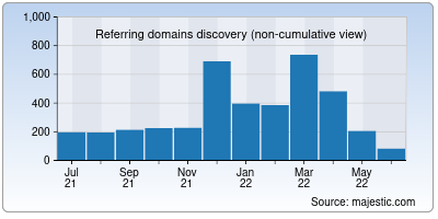 referring domains of jccc.edu
