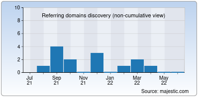 referring domains of jiofibercare.in