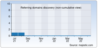 referring domains of jizzz.info