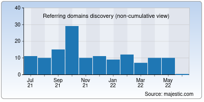 referring domains of jkgb.in