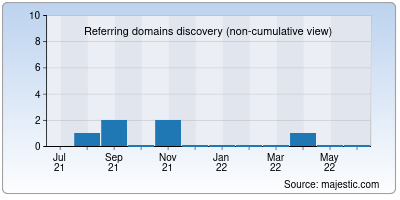 referring domains of johoo.co