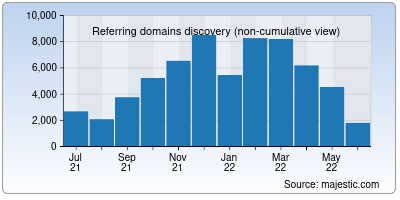 referring domains of jstor.org