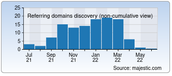 Majestic Referring Domains Discovery Chart for jueaivip.com