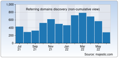 referring domains of jupyter.org
