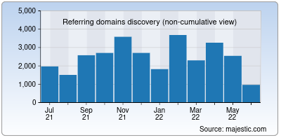 referring domains of justpaste.it