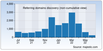 referring domains of jw.org