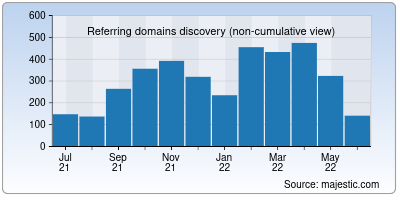 referring domains of jwt.io