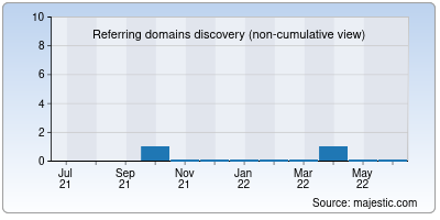 referring domains of k4hlil.net