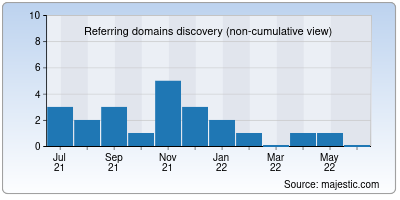 referring domains of k511.me