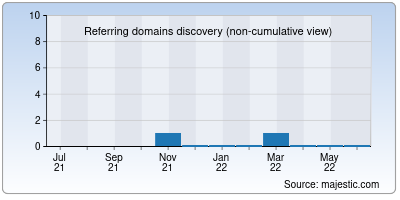 referring domains of k623.ru