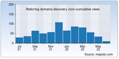 referring domains of kau.in