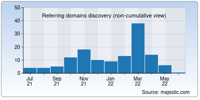 referring domains of kbase.us