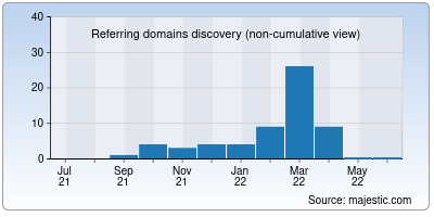 referring domains of kcbc.co.in