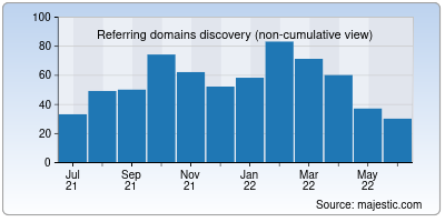referring domains of keeweb.info