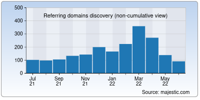 referring domains of keralatourism.org