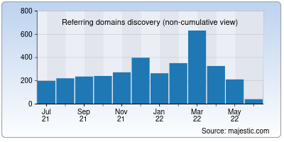 referring domains of ket.org