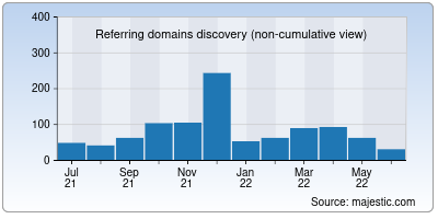 referring domains of kevel.co