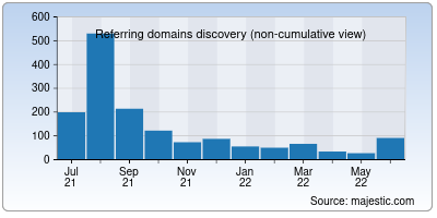 referring domains of key-systems.net