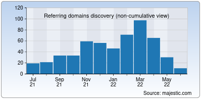 referring domains of keycode.info