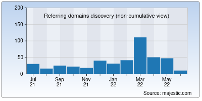 referring domains of kgsgbank.co.in