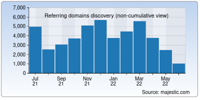 referring domains of khanacademy.org