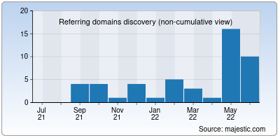referring domains of kied.info