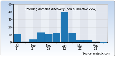 referring domains of kinomir.net