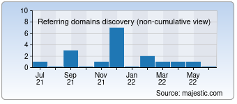 Majestic Referring Domains Discovery Chart for kiteboardingflorida.com