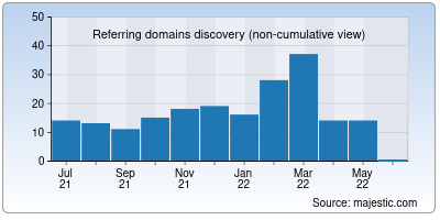 referring domains of kiwitcms.org
