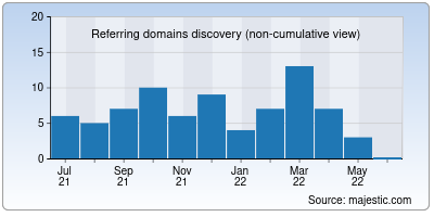 referring domains of kizigamesxl.org