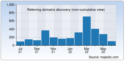 referring domains of koinly.io