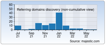 Majestic Referring Domains Discovery Chart for kotakcards.com