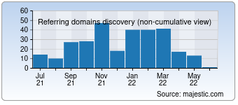 Majestic Referring Domains Discovery Chart for kronostm.com