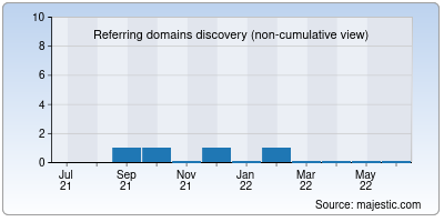 referring domains of kukode.in
