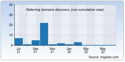 referring domains of kuttymv.org