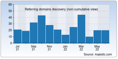 referring domains of kvchosting.net