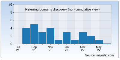 referring domains of kwcoc.org