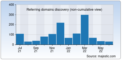 referring domains of lacoccinelle.net