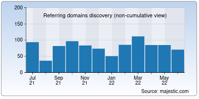 referring domains of lalal.ai