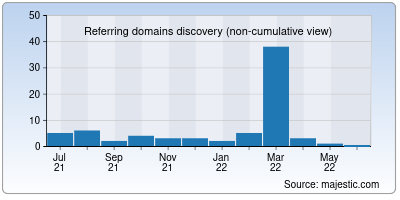 referring domains of launchpage.org