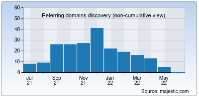 referring domains of launchparty.org
