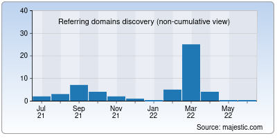referring domains of lazza.co.in