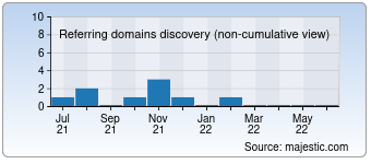 Majestic Referring Domains Discovery Chart for learn-lean.de